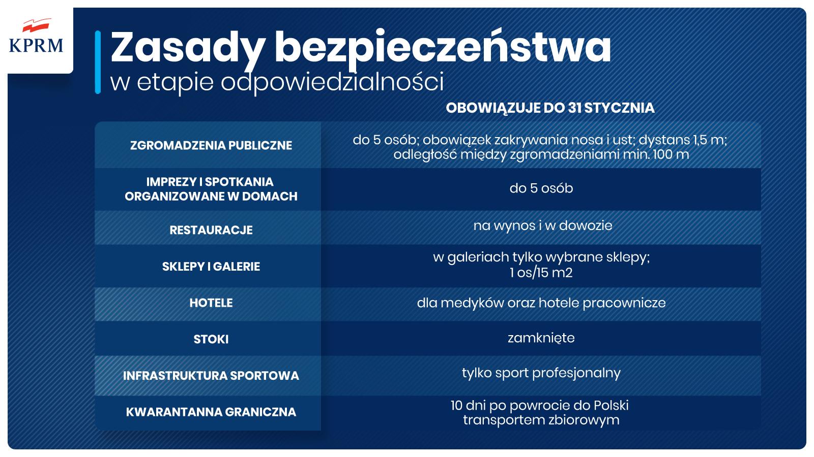 baner graficzny z najważniejszymi zasadami obowiązującymi od 18 stycznia 2021 roku